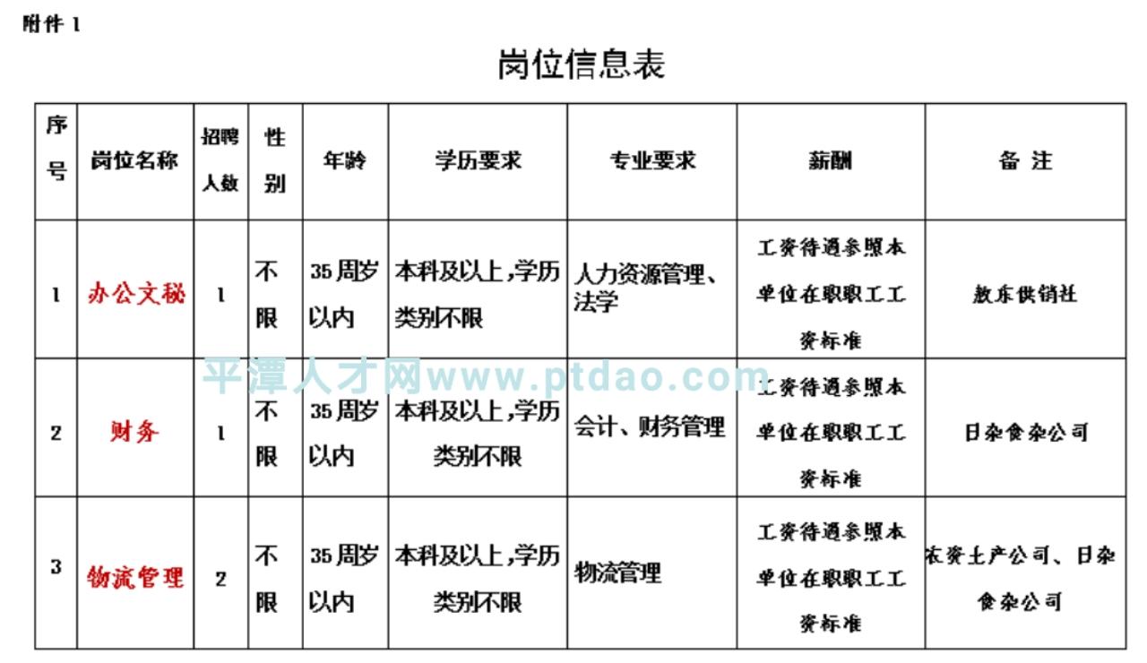 福建平潭综合实验区供销合作社联合社直属企业招聘公告